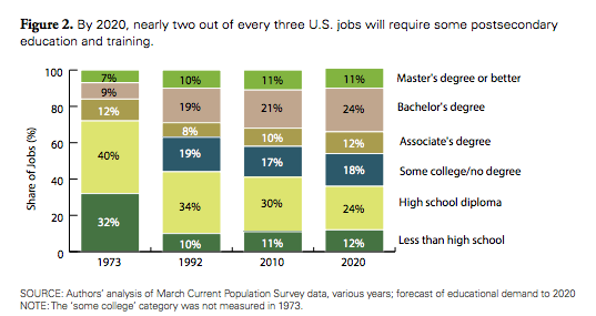By 2020, nearly two out of every three U.S. jobs will require some postsecondary education and training.