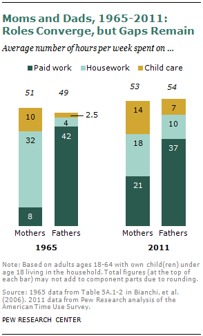 Moms and Dads, 1965-2011: Roles Converge but Gaps Remain